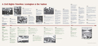 Civil rights timeline in Lexington
